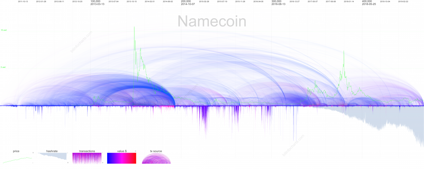 Namecoin Visualization
