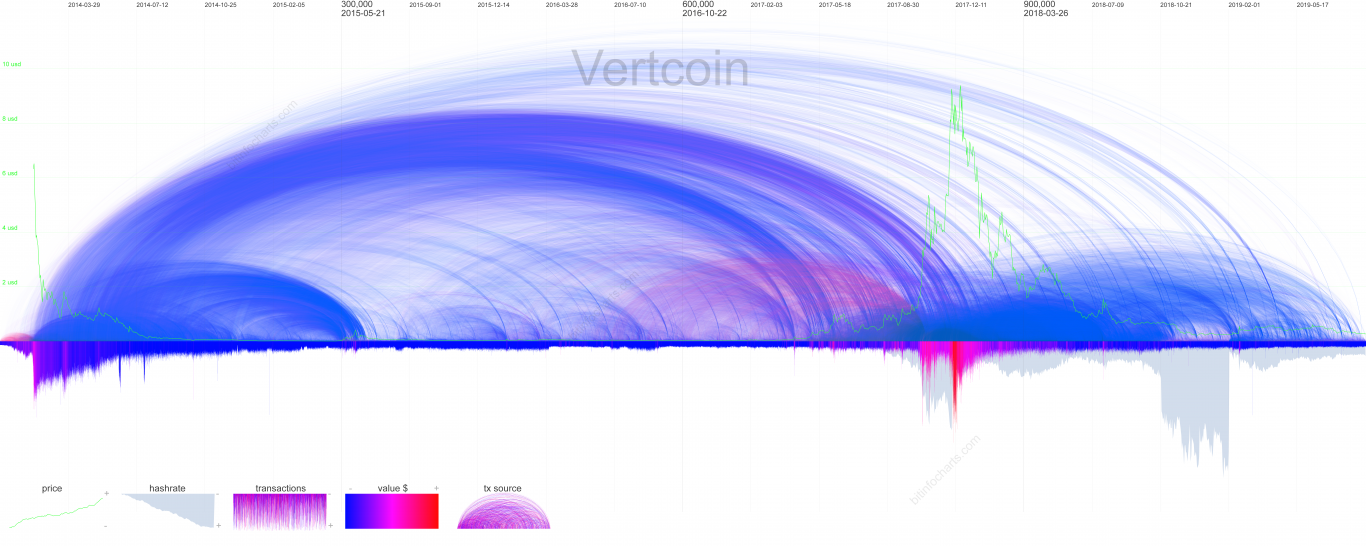 Vertcoin Visualization